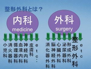 整形外科とは